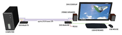 SmartAVI DVI-Multi Diagram