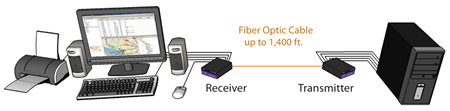 SmartAVI DVI Fiber Extender Application Diagram