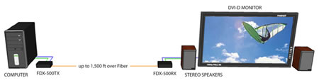SmartAVI FDX-500 Diagram