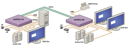 SmartAVI UXP-TX Application Diagram