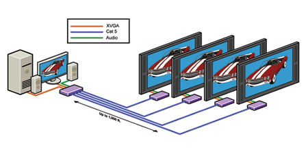 SmartAVI VCA400 Video Extender Application Diagram