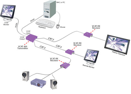 SmartAVI VCAT Video Splitter Application Diagram