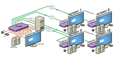 SmartAVI XT-TX1600 Video Extender Application Diagram