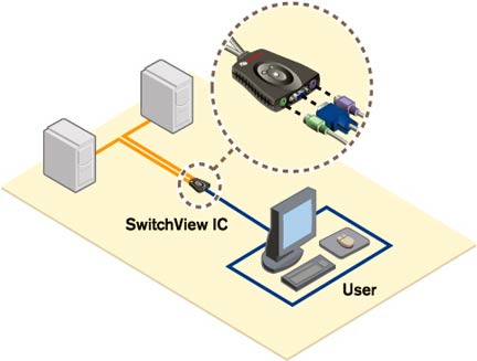 Avocent SwitchView IC KVM switch (SVM200)