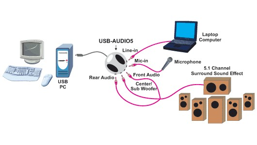 USB-AUDIO5 - USB to 5.1 Channel Audio Adapter