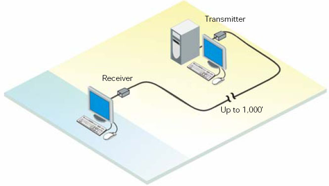 Rose ViewLink CATX Micro-Mini KVM Extender Diagram