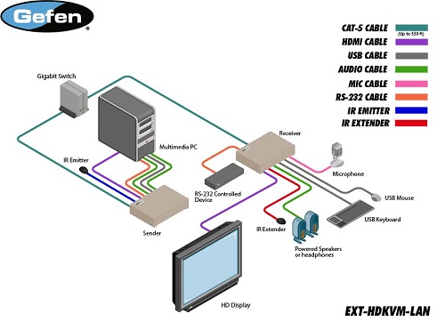 Gefen EXT-HDKVM-LAN Diagram