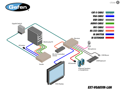 Gefen EXT-VGAKVM-LANRX Manual Screenshot