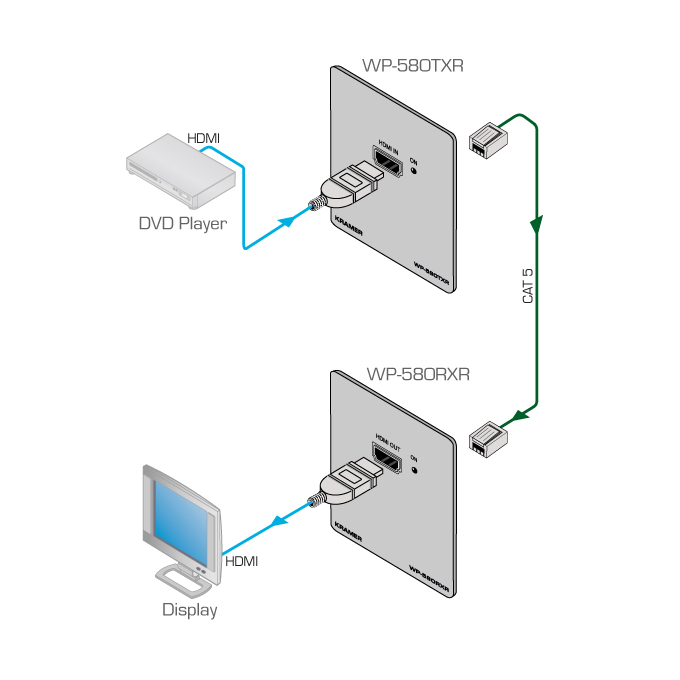 Wiring Diagram Of Twistedpair Video Cable Driver And Receiver