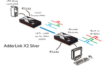 AdderLink X2-Silver KVM Extender Diagram