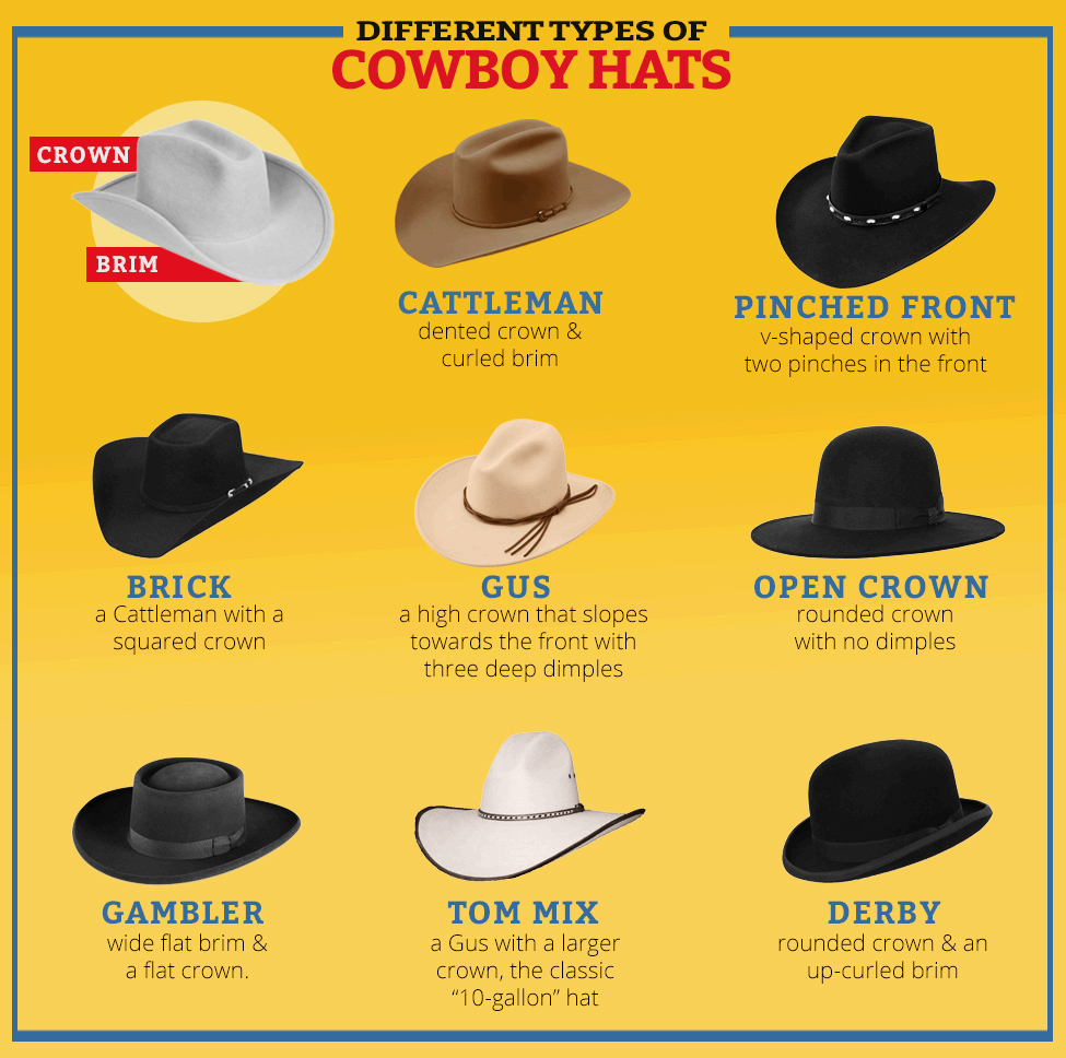 4f1ce2b4fb561 Cowboy Hat Guide - Langstons.com