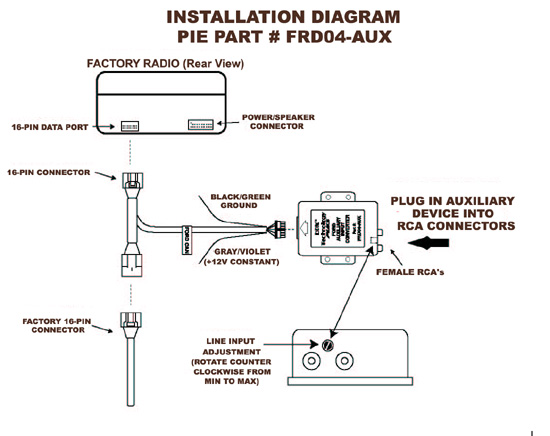 PIE FRD04-AUX CAN-BUS Auxiliary Input MP3 Ipod adaptor