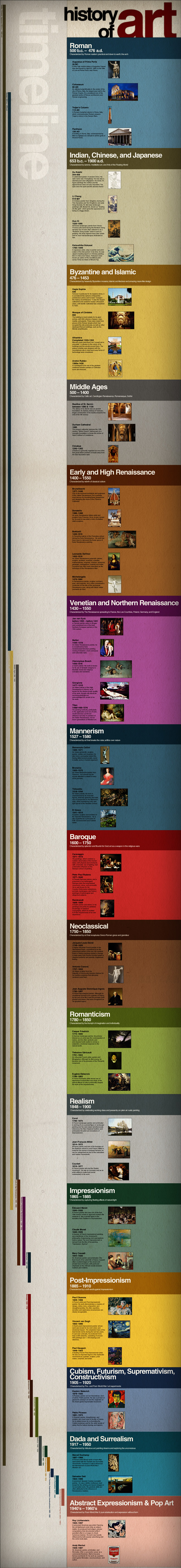 Timeline History Of Art Up Through Our Modern Era