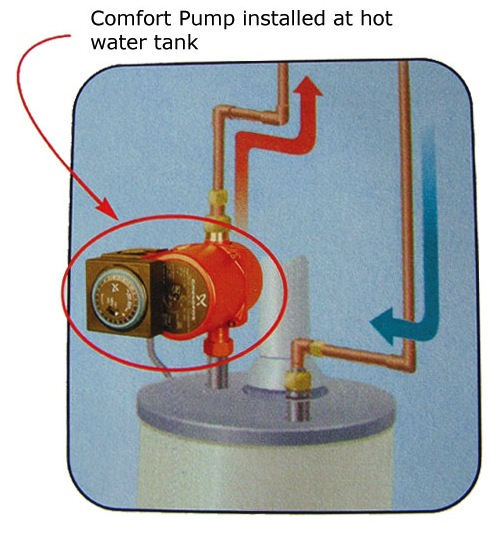 Whole house instant hot water circulator the comfort system pump is installed on your existing hot water heater hot water line the system puts hot water in the hot water line instantly ccuart Images
