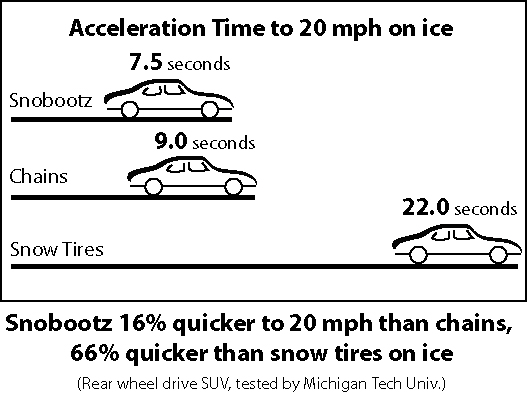 Acceleration on ice