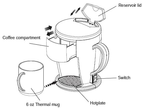 12 Volt Direct Hookup Personal Coffee Maker