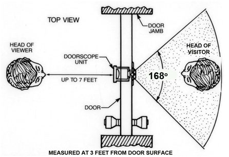 Wide Angle Door Scope Door Viewer Peephole