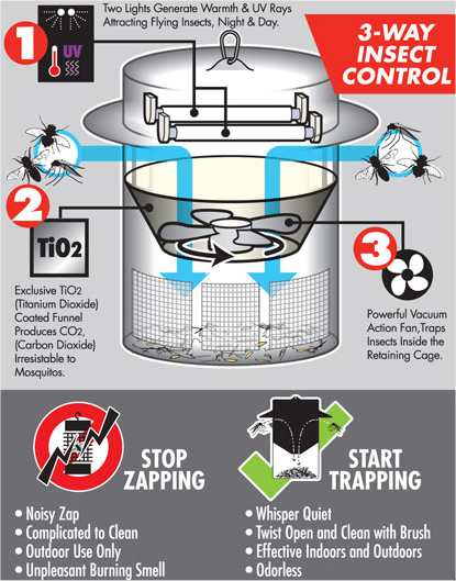 Flying Insect Trap & Eliminator