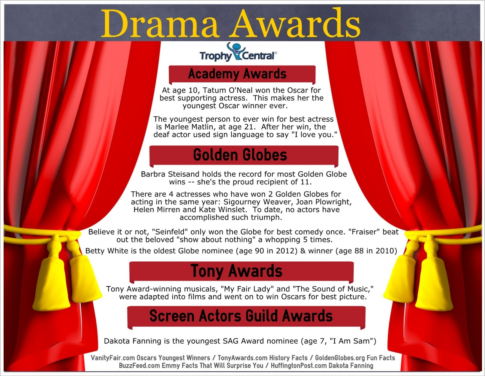 Drama Awards Facts & Trivia