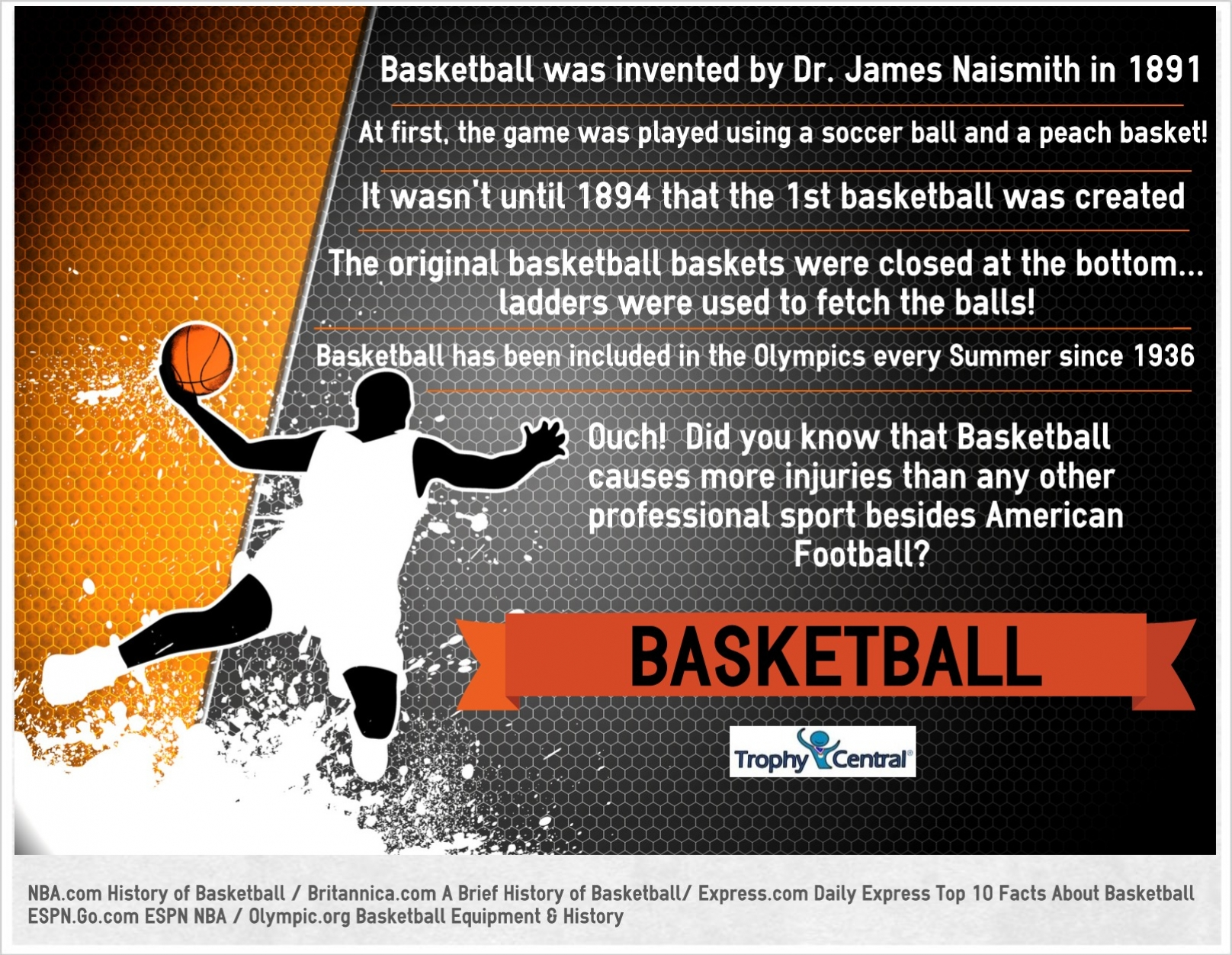 Fun Facts For Kids On The History Of Basketball