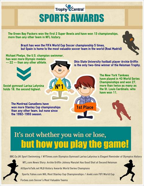 TrophyCentral Infographics - Sports and Awards Trivia