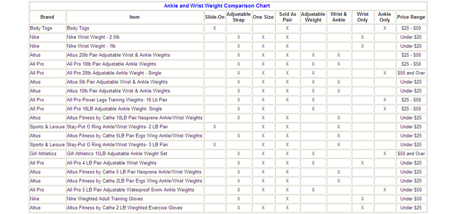 Weight Comparison Charts Erkalnathandedecker