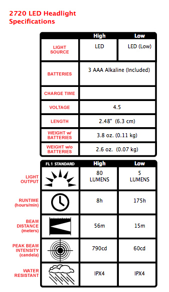 Pelican 2720 Headlamp Specifications
