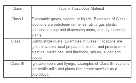 types of hazardous material