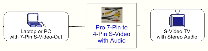 Pro 7-Pin to 4-Pin S-Video with Audio