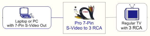 Pro 7-Pin S-Video to 3 RCA