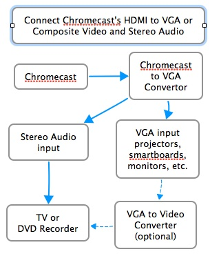Chromecast to VGA Diagram