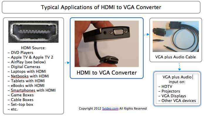 Vga to hdmi cable connection diagram wikishare hdmi asfbconference2016 Gallery