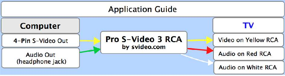 prosvideo2rcaapp?t=1510796607& pro 4 pin s video to 3 rca  at soozxer.org