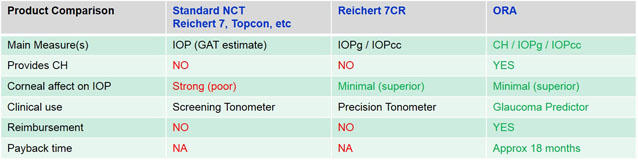 Click to enlarge Tonometry and CH Product Comparison