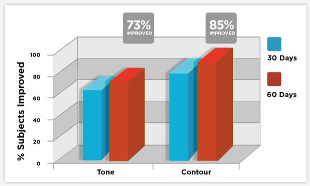Graph of Improved Skin Tone and Contour
