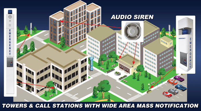 RATH® Wide Area Mass Notification and Emergency Phones