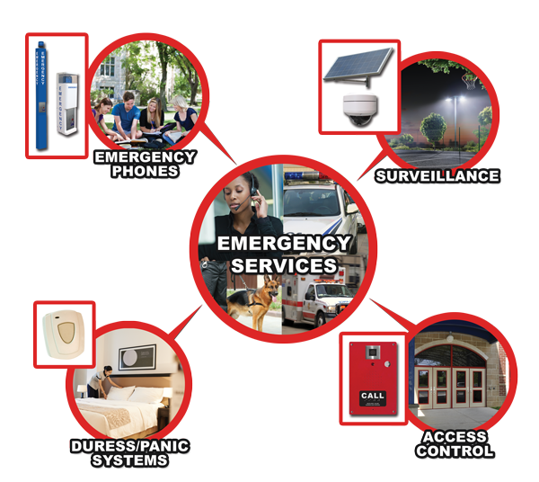 RATH® Security is the largest emergency phone manufacturer in North America and we are proud to offer a broad selection of emergency communication tools like Blue Light Phones, Surveillance, Duress/Panic Systems and more