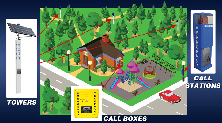 RATH® Emergency Phones for Parks and Trails