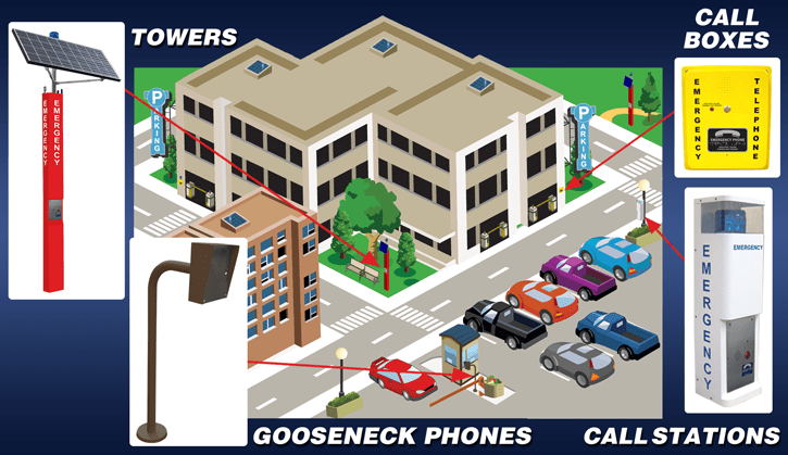 RATH® Emergency Phones for Parking Facilities & Lots