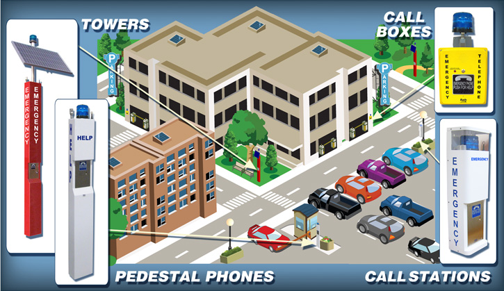 Emergency Phones: Blue Light Towers, Stanchions, Pedestal Phones, Call Stations and Call Boxes for Parking Facilities and Lots