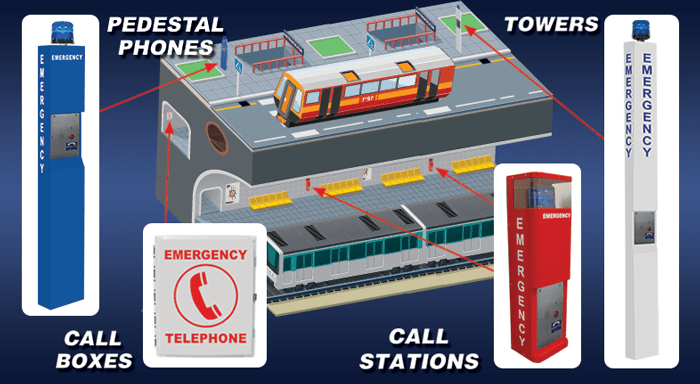 RATH® Emergency Phones for Transit Platforms