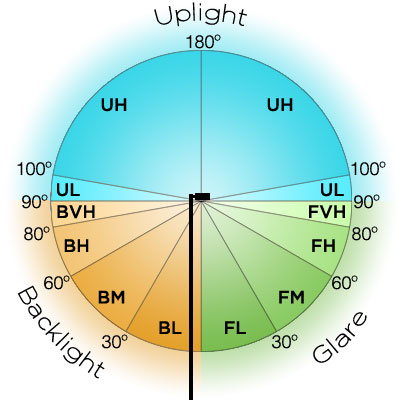 BUG rating system for outdoor LED lighting fixtures.