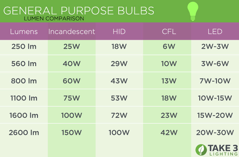 Lumen To Watt Comparison Energy Vs