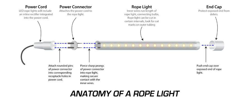 rope light instructions takethreelighting com rh takethreelighting com led strip wiring instructions led strip wiring instructions
