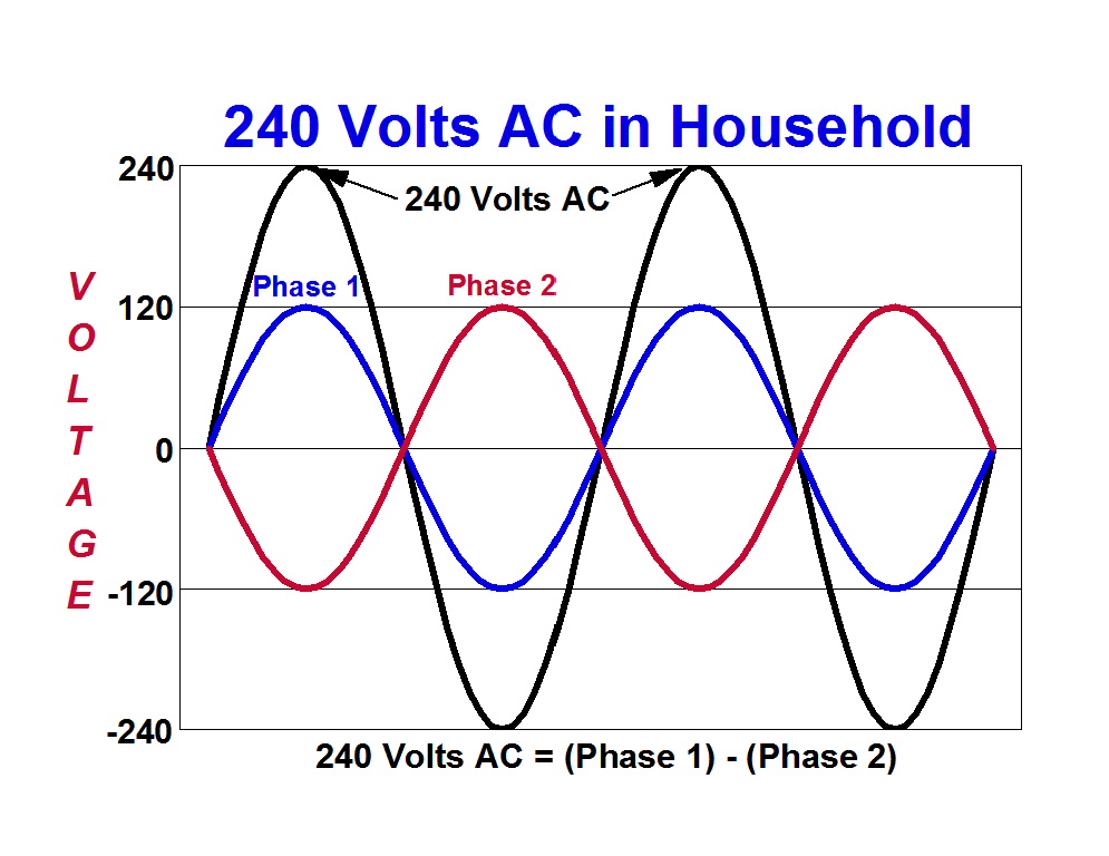 How 240 Volts is Generated from Two Phases