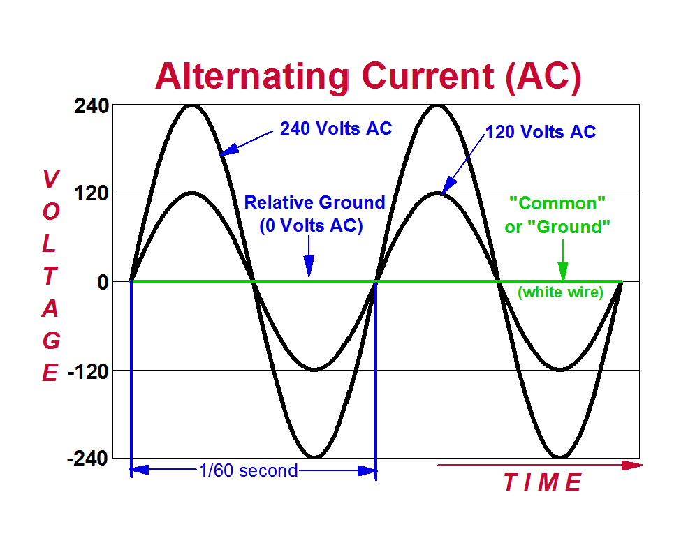 Graph of 120 and 240 Volts AC