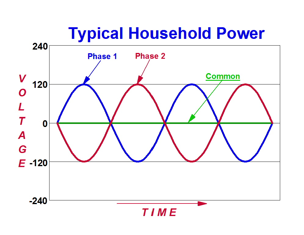 Normal 2-Phased Household Power