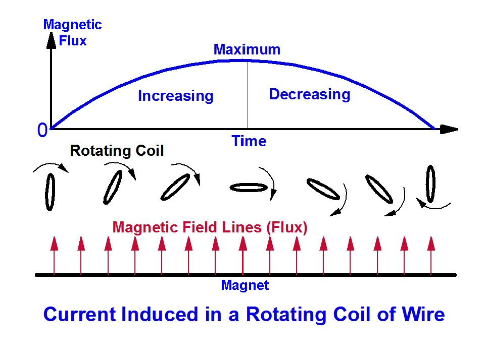 Current Induced in a Rotating Coil