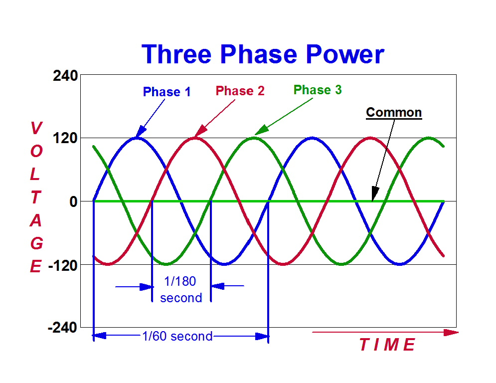 Graph of Three Phase 120 Volt AC Power