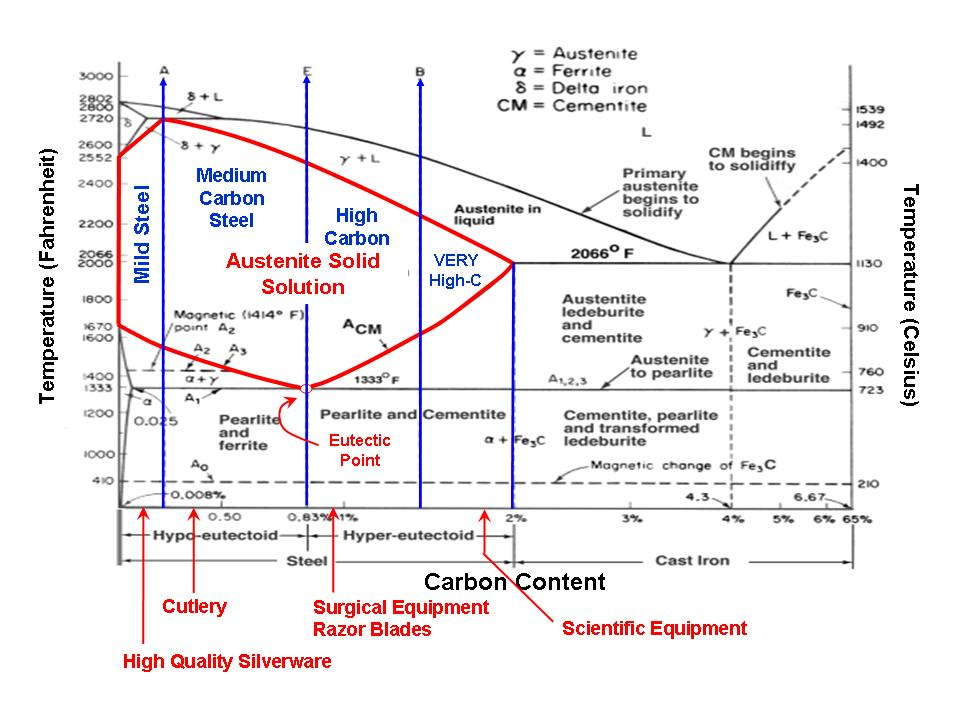 Steel Structures as a Function of Temperature and Carbon Content